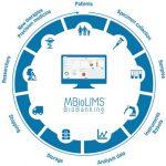 MBioLIMS BioBanking®
