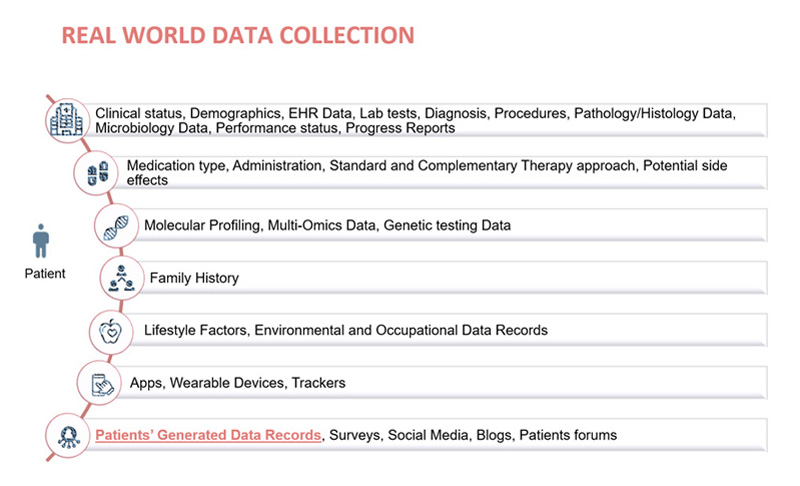 Multisource Real World Data collection