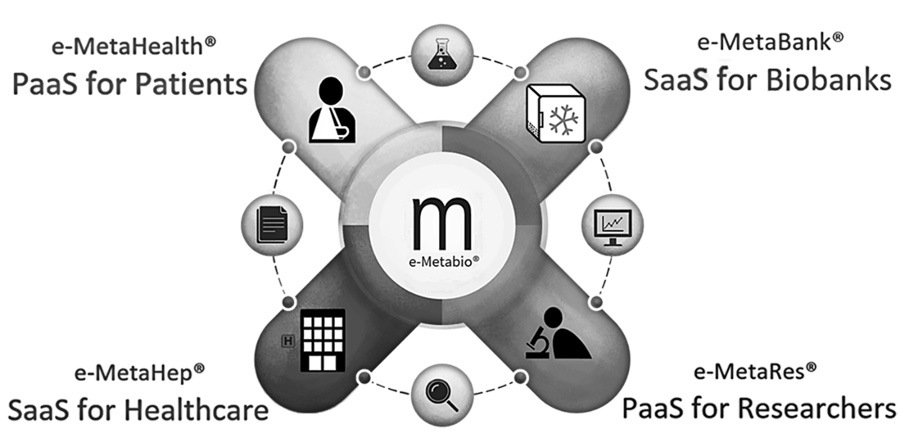 e-MetaBio®. Your Platform for BioMedical data collection